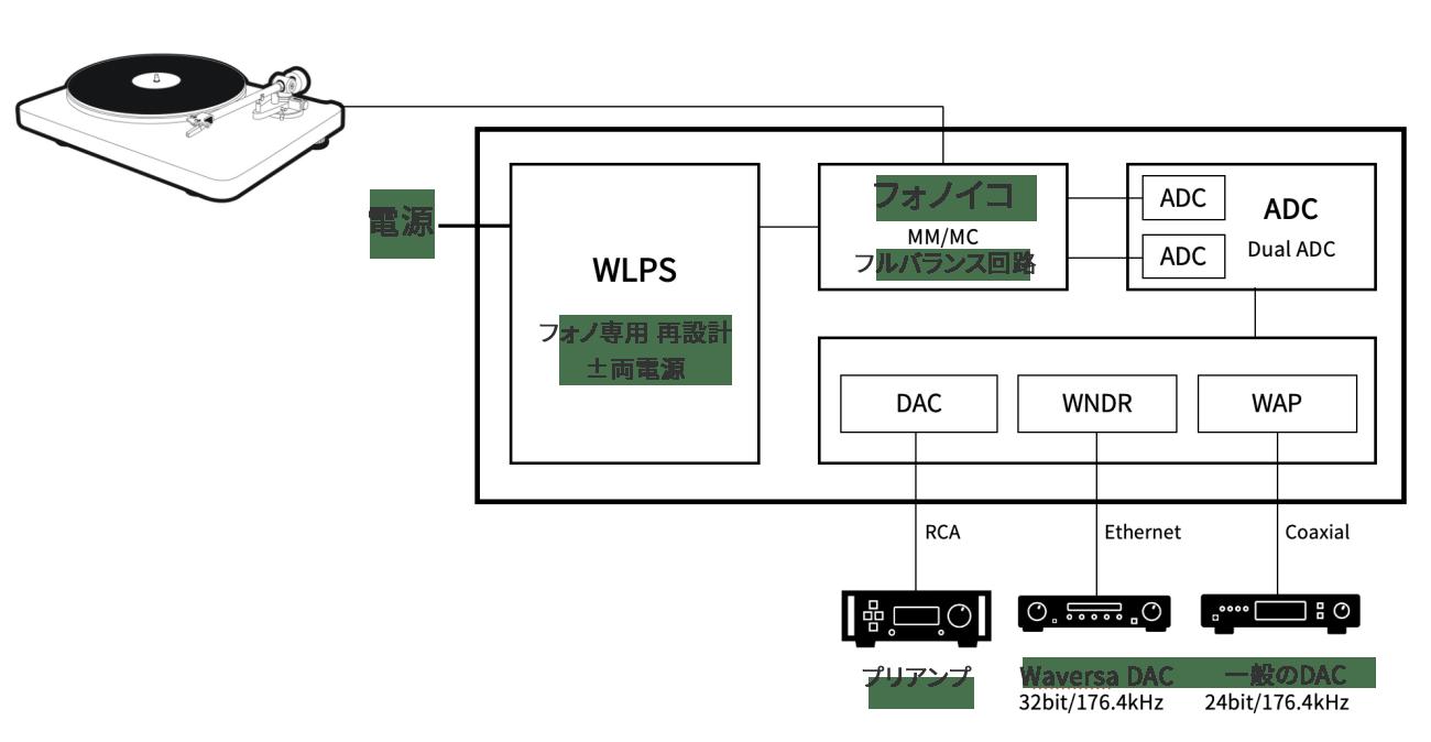 WaversaSystems-WPhono-Lite_構成図