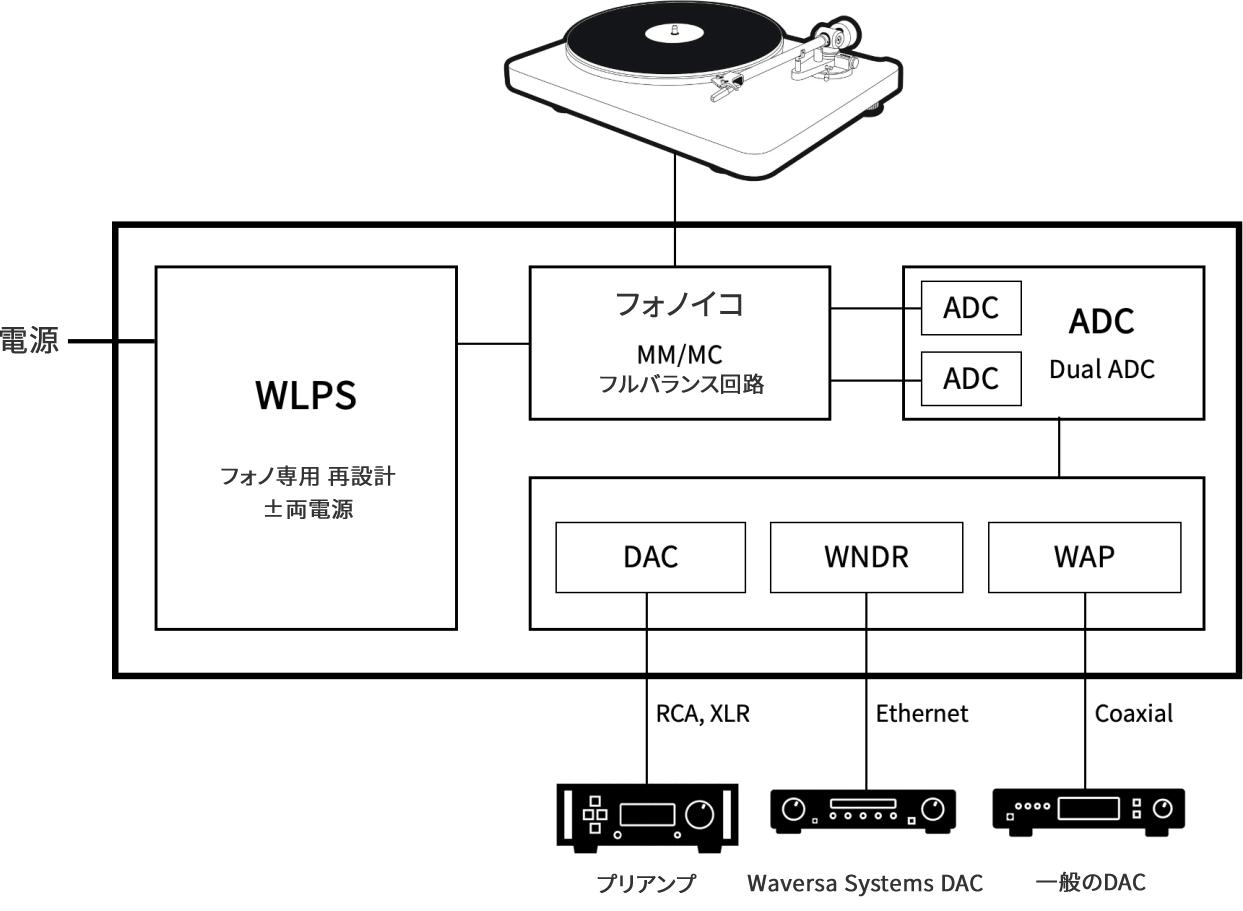 WaversaSystems WPhono-Lite 構成図