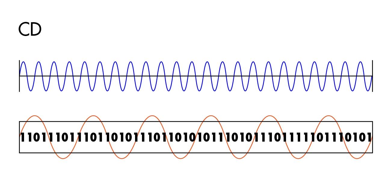 WNDR(オーディオ専用プロトコル)とWAP(原音復元プロセッサー) 2