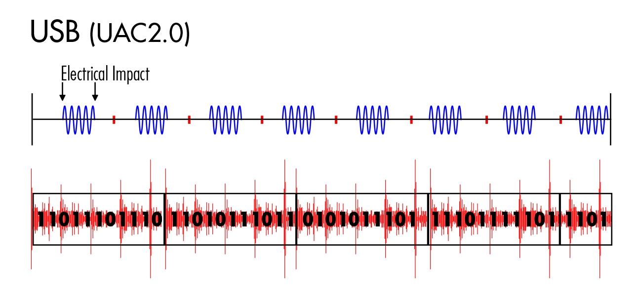 WNDR(オーディオ専用プロトコル)とWAP(原音復元プロセッサー) 3