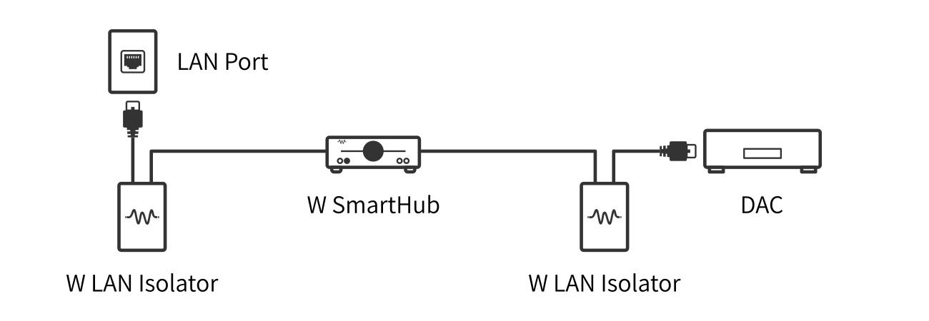WLAN-isolator-Ext1