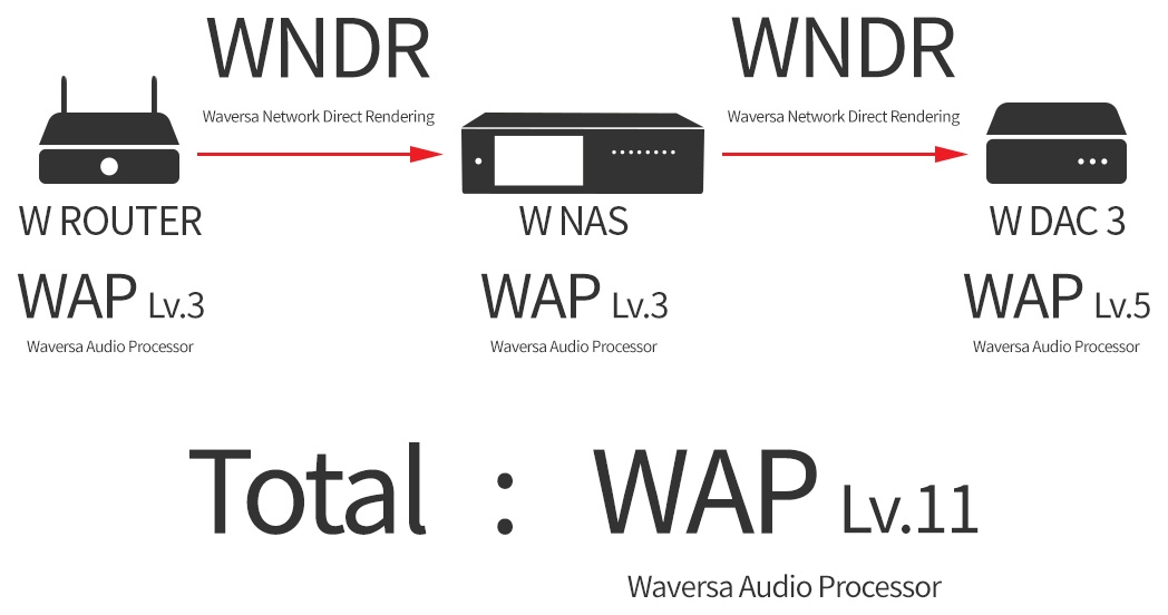 WNDR(オーディオ専用プロトコル)とWAP(原音復元プロセッサー) 6