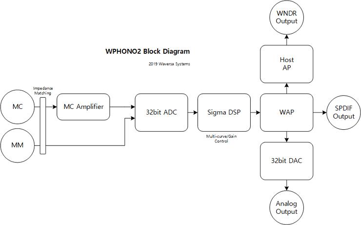 新機軸フォノアンプ WaversaSystems WPhono2 ダイヤグラム