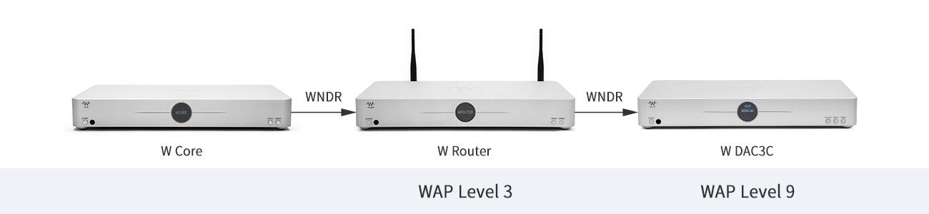 WaversaSystems WDAC3C