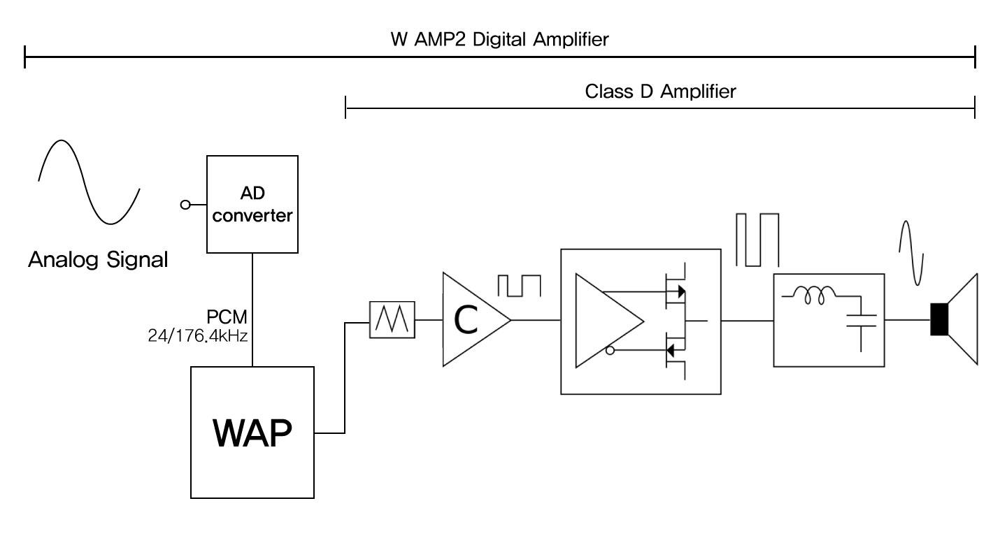 WAMP2.5 Full Digitial Integrated Amplifier 9